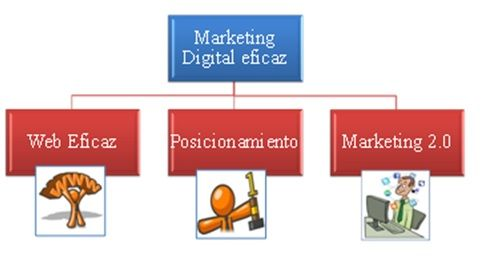 Marketing_digital_eficaz