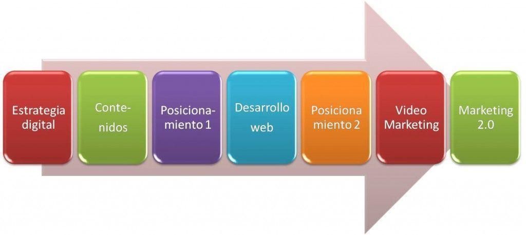 Guía Proyecto Web