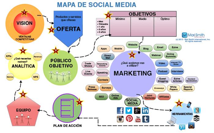 mapa del social media