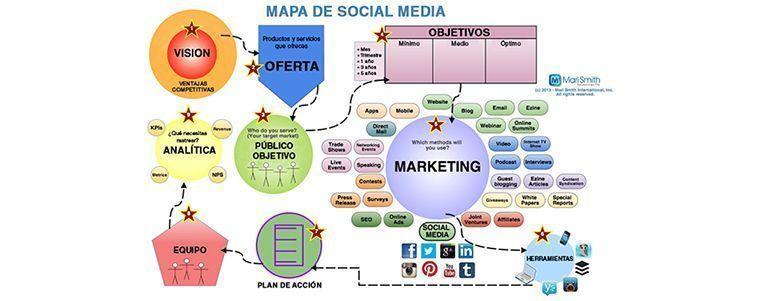 El Mapa del Social Media