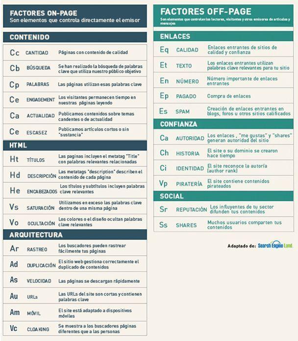 factores de éxito de seo