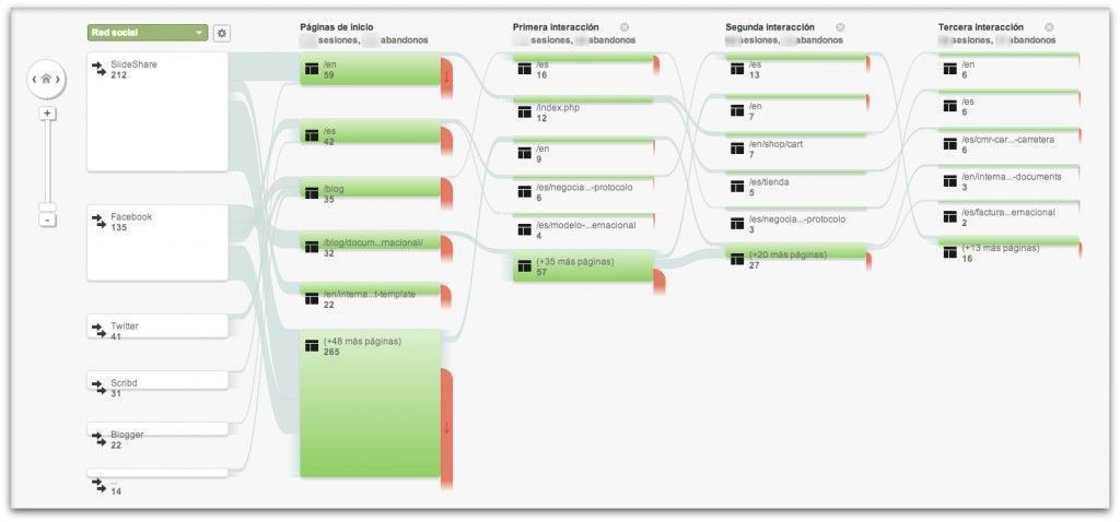 tutorial google analytics
