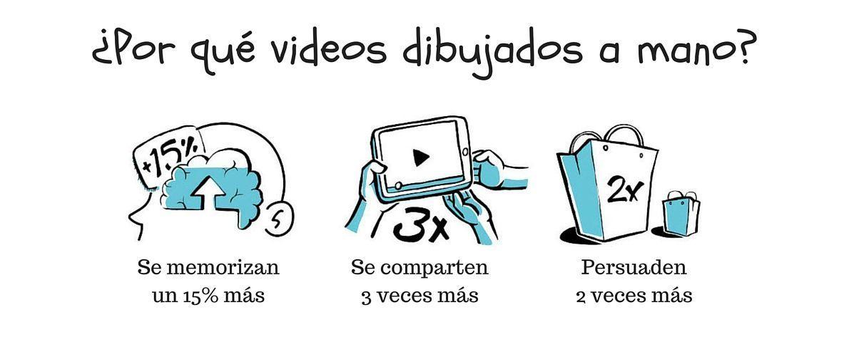 videos animados doodle videos